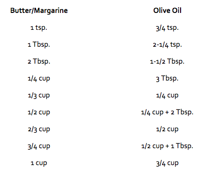 THE TRUTH ABOUT OLIVE OIL AND BARREL AGE BALSAMIC VINEGARS